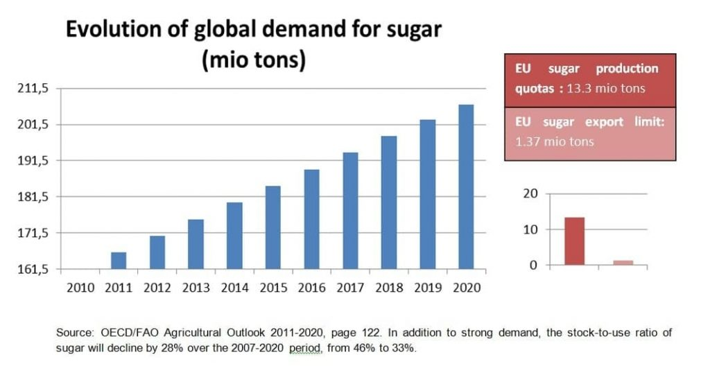 supply demand of sugar Sugar jumped more than 3 per cent on tuesday as bulls were encouraged by new supply and demand estimates for the next two years ice march sugar rallied to 1495 cents a pound as fresh forecasts .